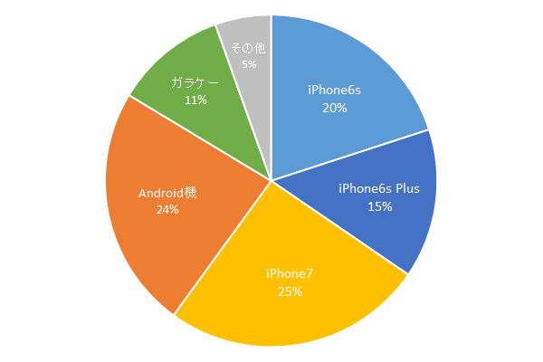 結果発表:次に使うスマホはiPhone7が一位。